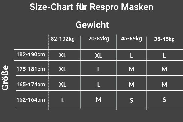 Größenchart Respro Masken: Masken Vergleich