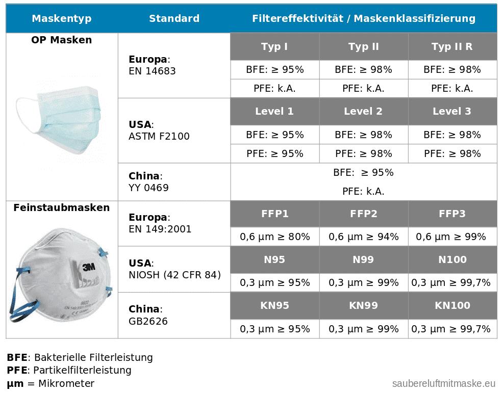 OP Maske - Feinstaubmaske: Klassifizierung / Filtereffektivität
